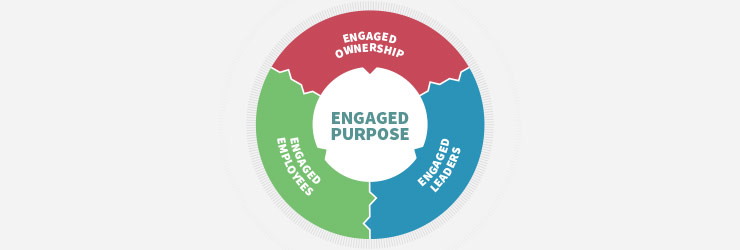 Engaged Organization Core Dimension Diagram